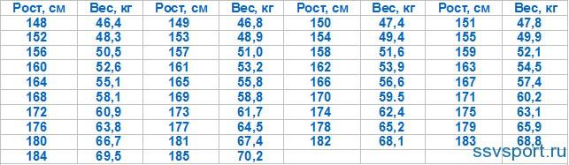 Cm 172 idealgewicht frau bei Normalgewicht